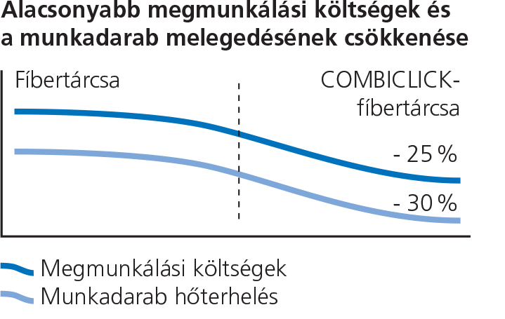 Combiclick grafikon1